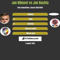 Jan Kliment vs Jan Kuchta h2h player stats