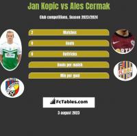 Jan Kopic vs Ales Cermak h2h player stats