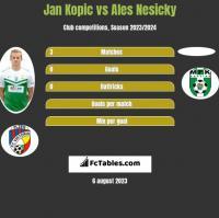 Jan Kopic vs Ales Nesicky h2h player stats