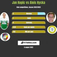 Jan Kopic vs Alois Hycka h2h player stats