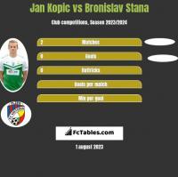 Jan Kopic vs Bronislav Stana h2h player stats