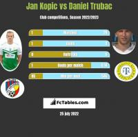 Jan Kopic vs Daniel Trubac h2h player stats