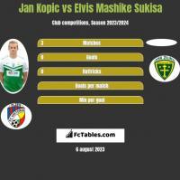 Jan Kopic vs Elvis Mashike Sukisa h2h player stats