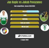 Jan Kopic vs Jakub Povazanec h2h player stats