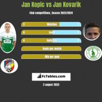 Jan Kopic vs Jan Kovarik h2h player stats