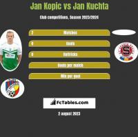 Jan Kopic vs Jan Kuchta h2h player stats