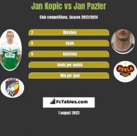 Jan Kopic vs Jan Pazler h2h player stats