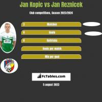 Jan Kopic vs Jan Reznicek h2h player stats