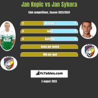 Jan Kopic vs Jan Sykora h2h player stats