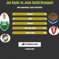 Jan Kopic vs Jean-David Beauguel h2h player stats