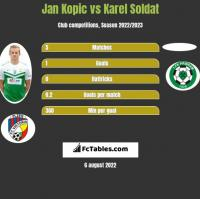 Jan Kopic vs Karel Soldat h2h player stats
