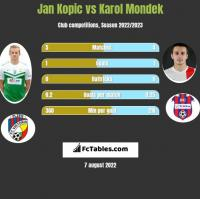 Jan Kopic vs Karol Mondek h2h player stats