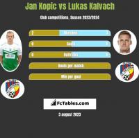 Jan Kopic vs Lukas Kalvach h2h player stats