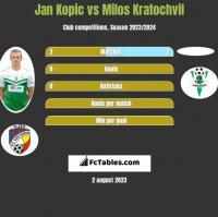 Jan Kopic vs Milos Kratochvil h2h player stats