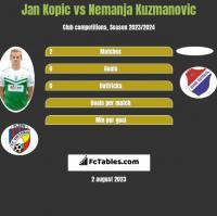 Jan Kopic vs Nemanja Kuzmanovic h2h player stats