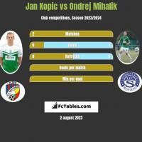 Jan Kopic vs Ondrej Mihalik h2h player stats
