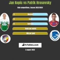 Jan Kopic vs Patrik Hrosovsky h2h player stats
