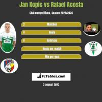 Jan Kopic vs Rafael Acosta h2h player stats