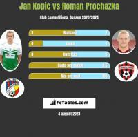 Jan Kopic vs Roman Prochazka h2h player stats