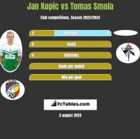 Jan Kopic vs Tomas Smola h2h player stats