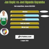 Jan Kopic vs Joel Ngandu Kayamba h2h player stats