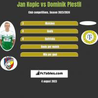Jan Kopic vs Dominik Plestil h2h player stats