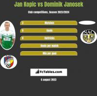 Jan Kopic vs Dominik Janosek h2h player stats