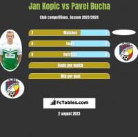 Jan Kopic vs Pavel Bucha h2h player stats