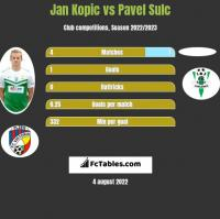 Jan Kopic vs Pavel Sulc h2h player stats