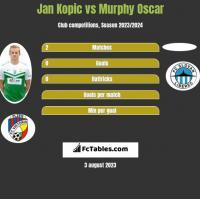 Jan Kopic vs Murphy Oscar h2h player stats