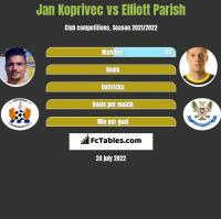 Jan Koprivec vs Elliott Parish h2h player stats