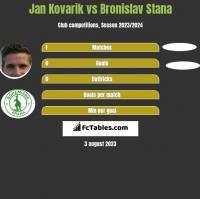Jan Kovarik vs Bronislav Stana h2h player stats