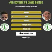 Jan Kovarik vs David Bartek h2h player stats