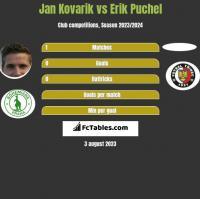 Jan Kovarik vs Erik Puchel h2h player stats