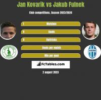 Jan Kovarik vs Jakub Fulnek h2h player stats