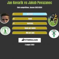 Jan Kovarik vs Jakub Povazanec h2h player stats