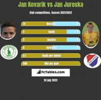 Jan Kovarik vs Jan Juroska h2h player stats