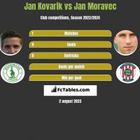 Jan Kovarik vs Jan Moravec h2h player stats