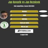 Jan Kovarik vs Jan Reznicek h2h player stats