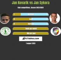 Jan Kovarik vs Jan Sykora h2h player stats