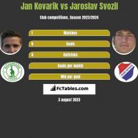 Jan Kovarik vs Jaroslav Svozil h2h player stats