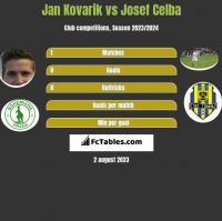 Jan Kovarik vs Josef Celba h2h player stats