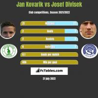 Jan Kovarik vs Josef Divisek h2h player stats