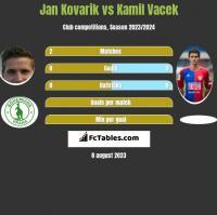 Jan Kovarik vs Kamil Vacek h2h player stats