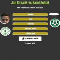 Jan Kovarik vs Karel Soldat h2h player stats