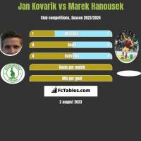 Jan Kovarik vs Marek Hanousek h2h player stats