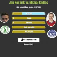 Jan Kovarik vs Michal Kadlec h2h player stats