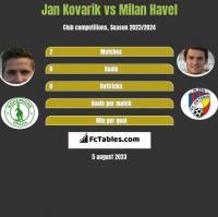 Jan Kovarik vs Milan Havel h2h player stats