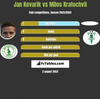 Jan Kovarik vs Milos Kratochvil h2h player stats