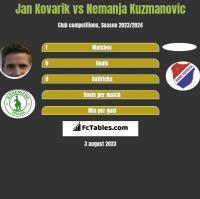 Jan Kovarik vs Nemanja Kuzmanovic h2h player stats